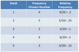 how to make a relative frequency table in excel