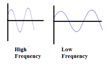 High Frequency vs Low Frequency