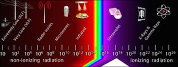 frequency spectrum of electromagnetic radiation