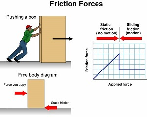 science free body diagram labels free body diagram acceleration what is friction? - definition, formula & forces - video ...