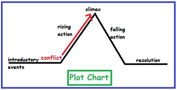 Frindle Plot & Conflict | Study com