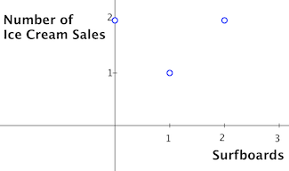Ice_cream_sales_uncorrelated_with_surfboards