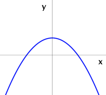 This_parabola_is_like_the_top_of_a_hill