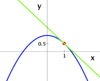 The_green_line_is_the_tangent_line,_x+y=3/2