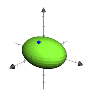 An ellipsoid with a blue point on the surface