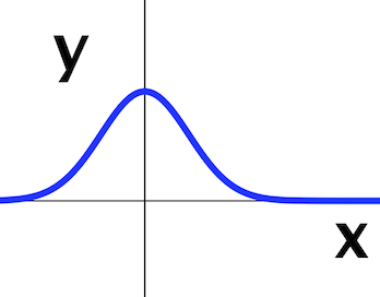 The_bell-shaped_Gaussian_function