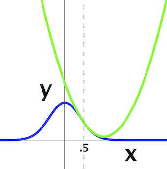 The_Gaussian_and_the_Taylor_series_polynomial_at_x=.5