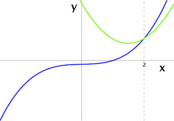 Approximating_at_a=2