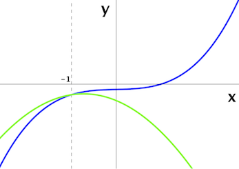 The_parabola_(green_curve)_flips_automatically