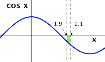 Using Taylor Series to Approximate Definite Integrals