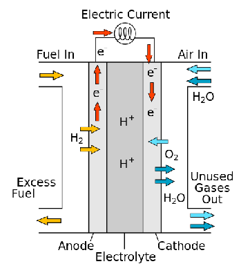 What Is A Fuel Cell >> What Is A Fuel Cell Study Com