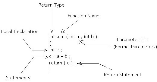 what is function template - functions parameters in c programming