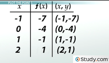 table of points for example