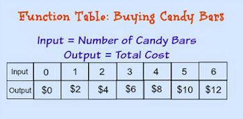 function table candy bar