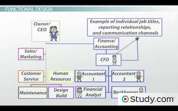 organizational chart of bakeshop