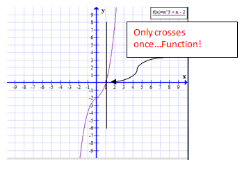 Cubic Function - Vertical Line Test