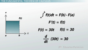 Fundamental Theorem Example Graph