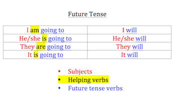 Are essays supposed to be in past tense