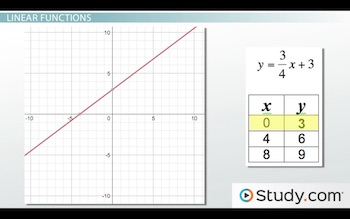 example of linear function