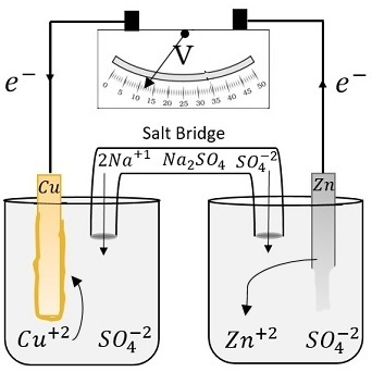 Electrochemical salt bridge definition purpose study diagram 1 voltmeter reading may not be accurate it ccuart Image collections
