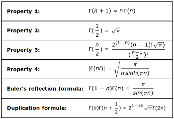 Gamma Function: Properties & Examples | Study com