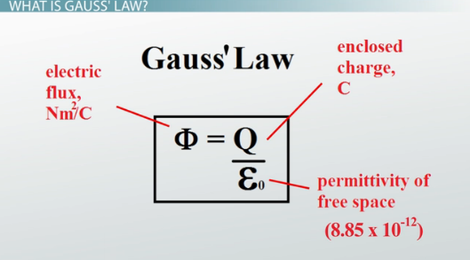 Gauss' Law: Definition & Examples - Video & Lesson