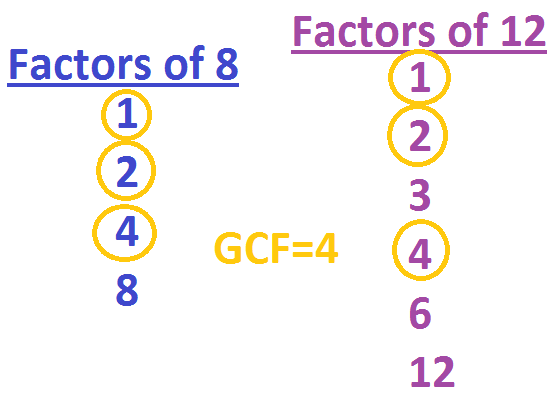 GCF of 8 and 12