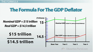 Image result for gdp deflator - images
