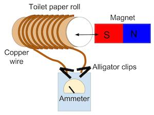 Electromagnetic Induction Experiment | Study com