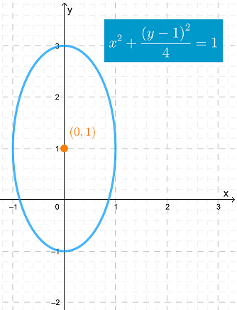 Sketch The Graph Of The Following Ellipse: X^2 + (y - 1)^2/4 = 1   Study.com