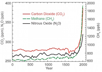 graph of greenhouse gases over time