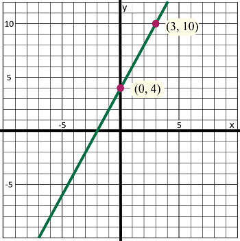 how to graph linear equations by substitution | study