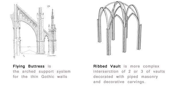 Flying Buttress And Ribbed Vault Details