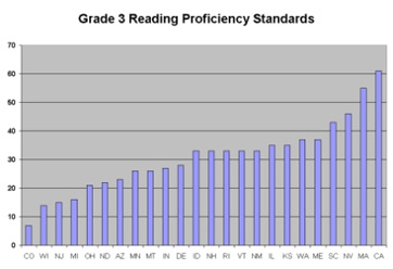 Standards Grades And Tests Are Wildly >> State Tests Dumbed Down To Create A False Impression Of Nclb Success