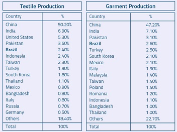 Global Textile Industry | Study com