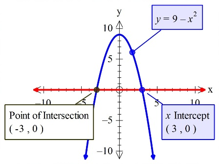 Set Up And Evaluate The Definite Integral For The Area Of The