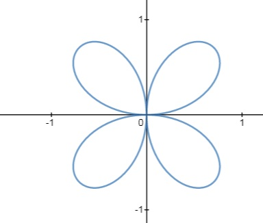 Sketch The Polar Curve R Sin 2 Theta And Find All The Points Where The Tangent Line To The Curve Is Horizontal Or Vertical Study Com