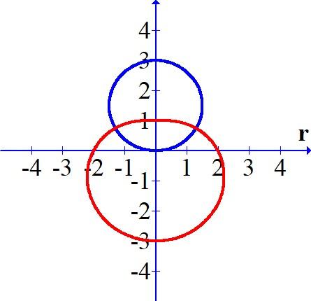 Solved: Consider the two polar curves, r = 3 sin(theta ...
