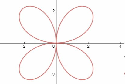 Graph The Following Polar Equations R 3 Sin 2 Theta Study Com