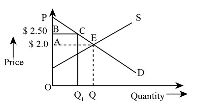 Suppose The Income Elasticity Of Demand For Food Is 0 5 And The