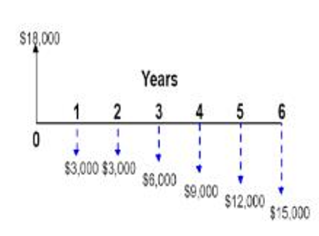 Consider the accompanying cash flow diagram represented ...
