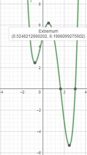 The polynomial function f is defined by f(x)= x^4 - 3x^3 ...