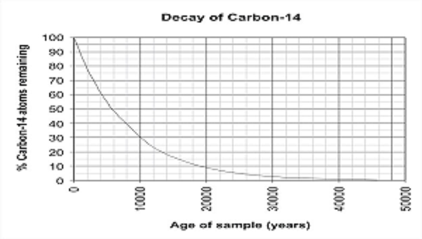 Carbon dating method definition math