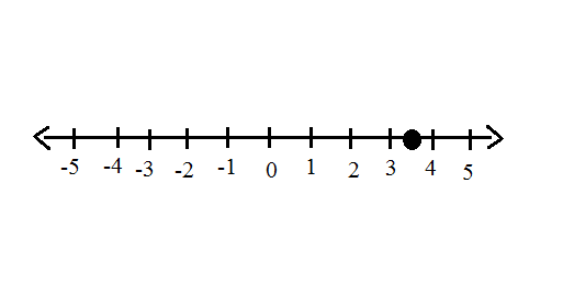 Graphing Rational Numbers On A Number Line Video Lesson