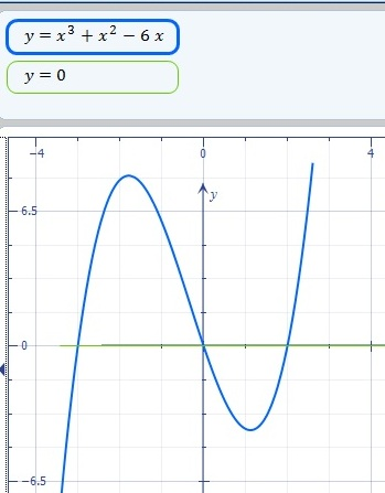 Sketch The Graphs Of The Functions F(x)= X^3 + X^2 - 6x And G(x)= 0. Find  The Area Of The Region Completely Enclosed By The Graphs Of The Given Functions  F And