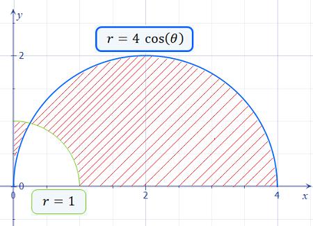 a) Convert the equation (x - 2)^2 + y^2 = 4 into polar