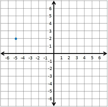 quiz & worksheet - plotting points on the coordinate plane | study
