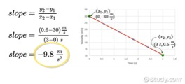 Graph with Slope Equations
