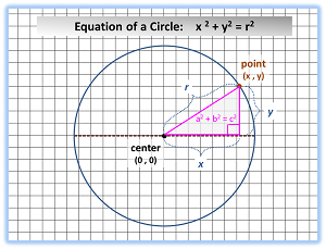 How to Find the Equation of a Circle | Study.com