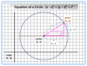 How to find the equation of a circle study circle equation ccuart Image collections